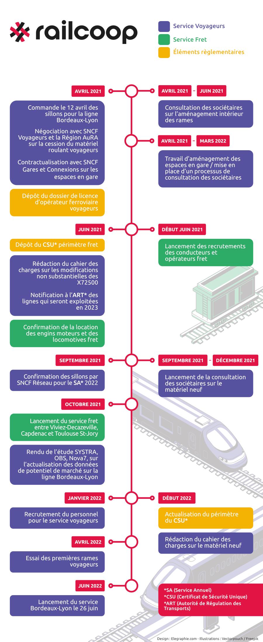 timeline-railcoop